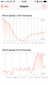Windsock - Advanced weather app - Graph Screen